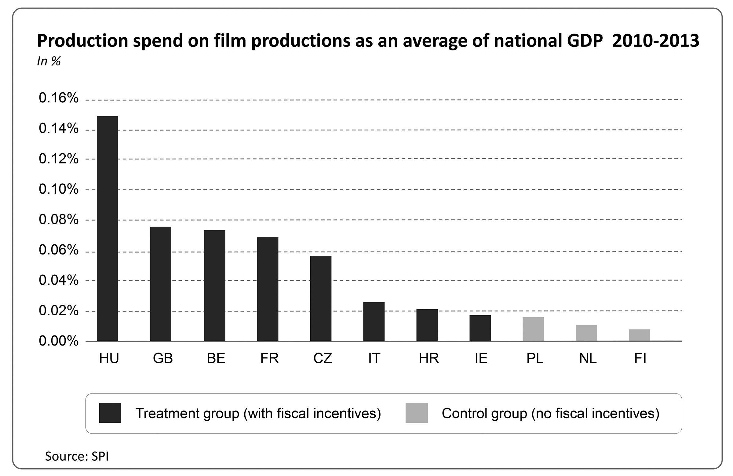 Production spend on film productions as an average of national GDP 2010-2013 in%
